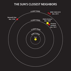 """Newfound Star System Is Third-Closest to Sun --  Scientists have discovered the closest star system to the sun found in nearly a century.  With a dim duo of """"failed stars"""" known as brown dwarfs at its center, the new neighbor is the third-nearest to our solar system overall, and it could be a good place to look for exoplanets, researchers say."""