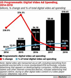 Us programmatic digital video ad spending 2014 2017 billions advertiser adoption of programmatic video has finally taken off with of us digital video ad spending expected to be transacted through programmatic sciox Image collections