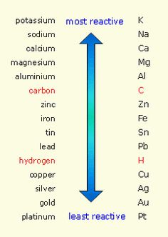 The reactivity series of metal - carbon and hydrogen are not metals, but they are shown for comparison chemistry Electrolysis - AQA - Revision 2 - GCSE Combined Science - BBC Bitesize Gcse Science Revision, Chemistry Revision, Chemistry Basics, Study Chemistry, Chemistry Classroom, Chemistry Notes, Teaching Chemistry, Chemistry Lessons, Science Notes