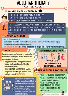 210 Therapy Education Ideas In 2021 Counseling Therapy Therapy Questions