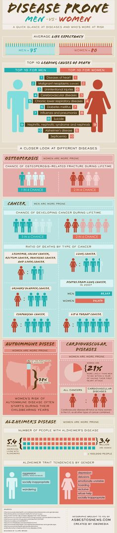 How diseases affect men and women differently. Maybe a little morbid, but I found it REALLY interesting.