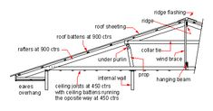 mono pitched roof construction details - Google Search