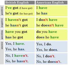 HAVE (přehledy) - Help for English - Angličtina na internetu zdarma British And American English, English Vinglish, English Class, English Language, Learn English Grammar, English Vocabulary, Teaching English, English For Students, British America