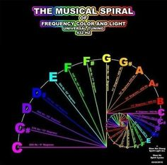 Musical Spiral of Frequency Color and Light. Fibonacci spiral of tuning. Fibonacci Spiral, Fibonacci Golden Ratio, Sound Healing, Healing Herbs, Quantum Physics, Music Therapy, Music Lessons, Music Education, Spirit Science