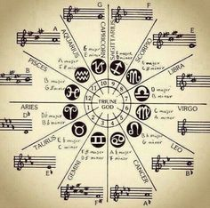 """""""He who knows the secret of sound, knows the mystery of the whole univers. Aquarius, Pisces, Music Math, Music Theory Guitar, Sacred Geometry Symbols, Alchemy Symbols, Esoteric Art, Spirit Science, Occult Art"""
