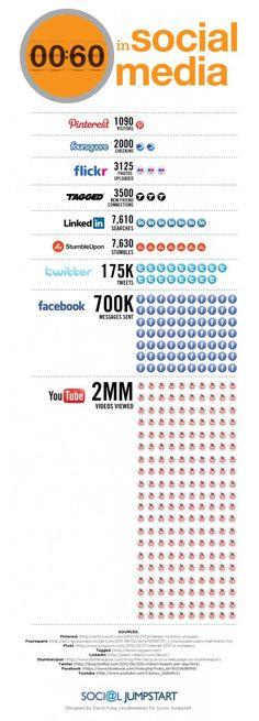 60 Sekunden in sozialen Netzwerken