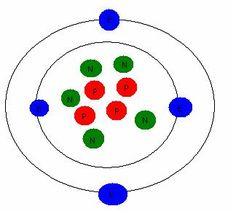 Bohr diagram of phosphorus element wiring circuit bohr model of zirconium angela s pins pinterest math rh pinterest com bohr diagram for chlorine bohr diagram potassium ccuart Choice Image