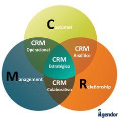 que é CRM