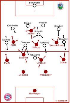 Grundformationen: FFC Frankfurt vs. FC Bayern München Frauen, AFBL 2018 Frankfurt, Champions League, Cards, Fc Bayern Munich, Maps, Playing Cards