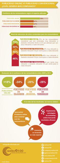 La relación entre #PublicidadOnline y la publicidad convencional, así como su relación con los consumidores españoles, en esta #Infografía
