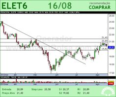 ELETROBRAS - ELET6 - 16/08/2012 #ELET6 #analises #bovespa