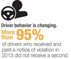 FACT 8: Reasons to Support The Mark Wandall Traffic Safety Act Driver Behavior is Changing. More than 95% of drivers who received and paid a notice of violation in 2013 did not receive a second.