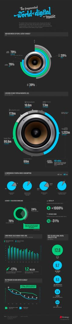 Infographic on how and where people listen to digital music.
