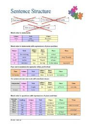 Sentence Structure - ESL worksheet by xinalisa Grammar Chart, Grammar Worksheets, Pte Academic, Word Order, English Sentences, Sentence Structure, English Lessons, First They Came, Periodic Table