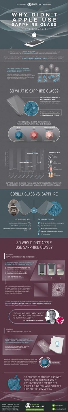 Why Didn't Apple Use Sapphire Glass in the iPhone 6? #Apple #iPhone6 #Smartphone