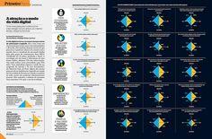 Innovation in Data Visualization Flickr group -- Vida digital - Infográfico (2012) by Gerson Mora, via Flickr
