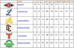 Tabla de posiciones 26 de Noviembre de 2013 - Cachicha.com