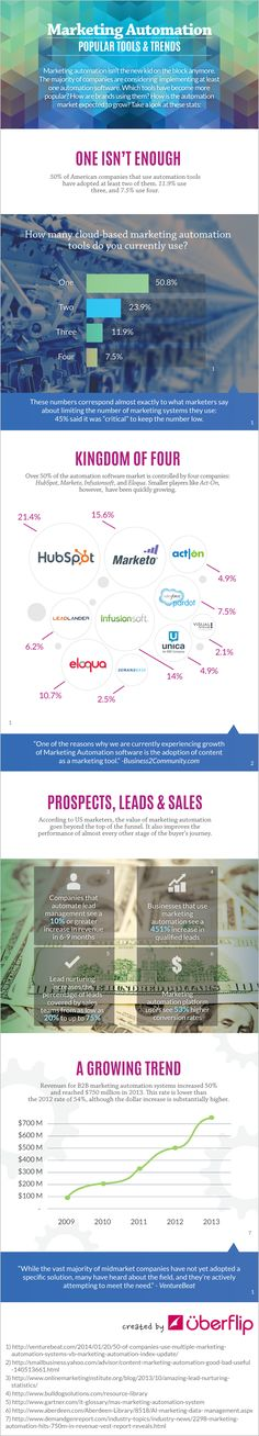 Marketing Automation Popular Tools And Trends   #INFOGRAPHIC #DigitalMarketing #MarketingAutomation