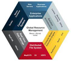 What is Zeta Architecture? https://www.mapr.com/solutions/zeta-enterprise-architecture … #BigData #analytics by @mapr