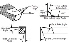 Mechanical Engineering: Different types of Tools