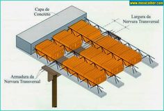 Aprenda como fazer uma LAJE corretamente! | Meia Colher Interlocking Bricks, Lykan Hypersport, Diy Projects Plans, Steel Roofing, Building Systems, Civil Engineering, Building A House, Concrete, Construction