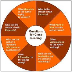 Question Wheel | 21 Cool Anchor Charts To Teach Close-Reading Skills