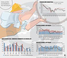 El consumo paisa frena, pero repunta la industria