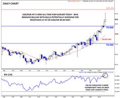 USD/RUB - Could We See 90.00 Next? - http://www.fxnewscall.com/31971-2/1931971/