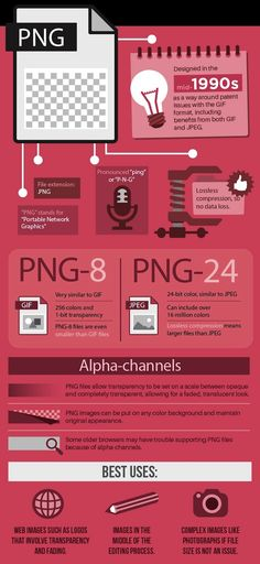 Infographic: When To Use JPEG, GIF, PNG When Saving Images - DesignTAXI.com