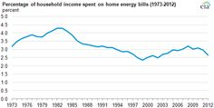 Lower residential energy use reduces home energy expenditures as share of household income
