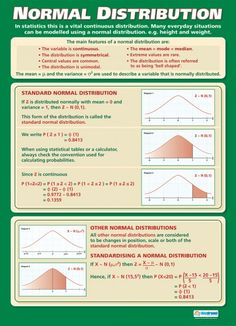 Normal Distribution | Maths Numeracy Educational School Posters