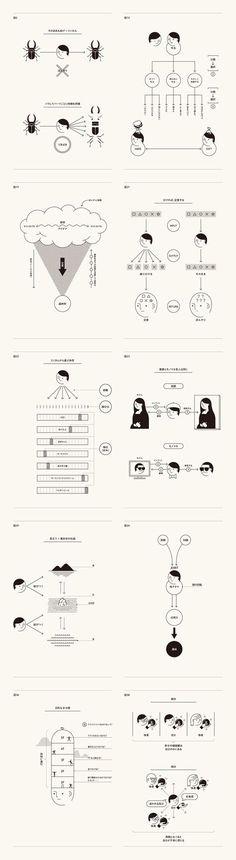 分類脳で地アタマが良くなる #infographics