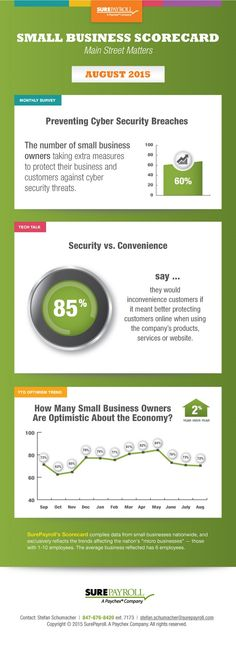 The majority of small business owners are concerned about breaches to their Internet and electronic security, according to the August 2015 SurePayroll Small Business Scorecard optimism survey. As cyber security hacks have become an increasingly prevalent issue, 60 percent of small business owners said they are concerned enough that they are taking extra precautions including …
