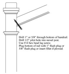 How To Install A Floor Level Newel Post Using Newel Post