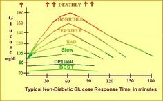 The Glucose Theory of Aging, Interpretation of Blood Glucose Test