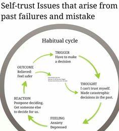 Habitual cycle of depression