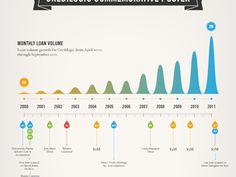 Timeline Graphics for Web, Mobile, and Print Design / Design Tickle