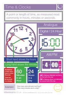 Free Poster on Telling the Time