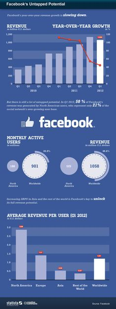 This infographic visualizes some key takeaways from Facebook's updated S1 filing