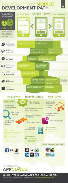 Apps para moviles: nativa, html5 o híbrida? #infografia con los pros y contras de cada una #infographic