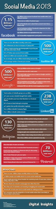 Social Media by the Numbers - 2013 [Infographic]