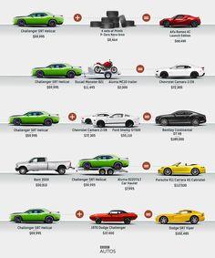 The Dodge SRT Hellcat's true price - great comparison chart! | BBC Autos