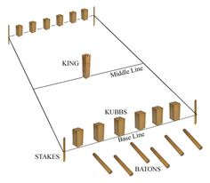 """Viking Game. The ancient Viking would play Kubb. Why keep your eye on the Kubb? Kubb is a wooden block used in the game with the same name. Its been said that the game dates back to the Viking age and was played on Gotland as well as other locations in Sweden. Kubb means """"wooden block"""" in the Swedish dialect of Gutnish. Kubb is a game which is usually played on grass, but can be played successfully on almost any other flat surface including dirt, sand and ice."""