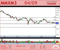 MMX MINER - MMXM3 - 04/09/2012 #MMXM3 #analises #bovespa