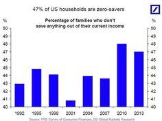 Zero-savers in US