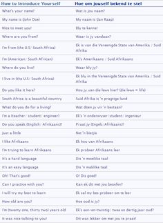 Farewell expressions vocab afrikaans polyglotism pinterest introductions vocab afrikaans m4hsunfo Images