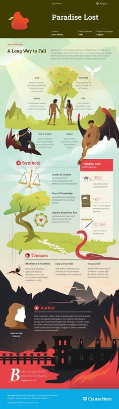 Paradise Lost by John Milton Infographic