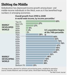 Davos 2014: Two-Track Future Imperils Global Growth - WSJ