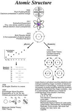 Atomic Structure - Diagrams of the Plum Pudding, Rutherford, and Bohr models of  the atom.  #bohr model  #atomic structure  #chemistry