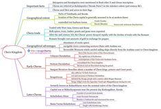 Indian History Ancient Indian History, History Of India, African American History, History Medieval, European History, British History, History Timeline, History Memes, History Facts